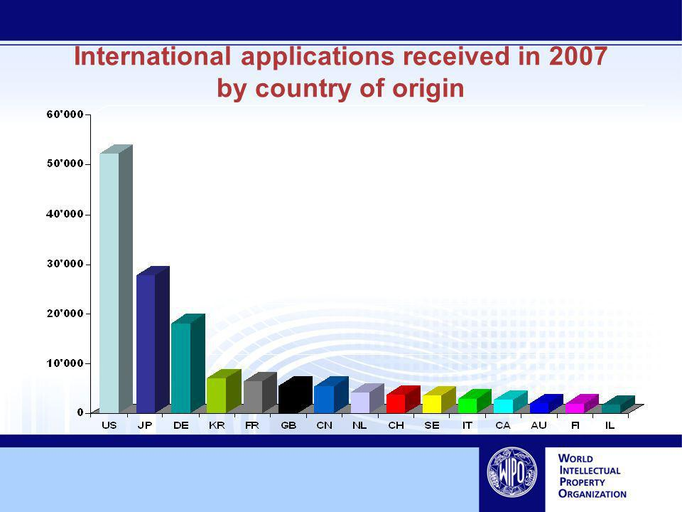International applications received in 2007 by country of origin