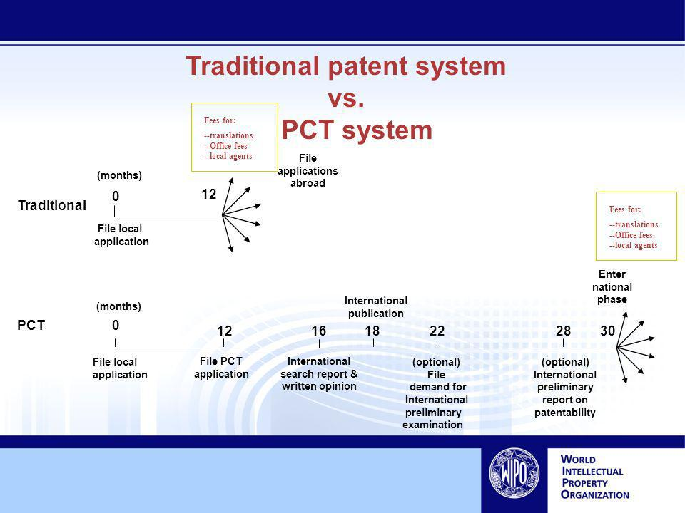 Traditional patent system vs.