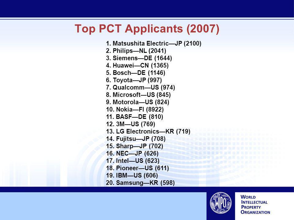 Top PCT Applicants (2007) 1. Matsushita ElectricJP (2100) 2. PhilipsNL (2041) 3. SiemensDE (1644) 4. HuaweiCN (1365) 5. BoschDE (1146) 6. ToyotaJP (99