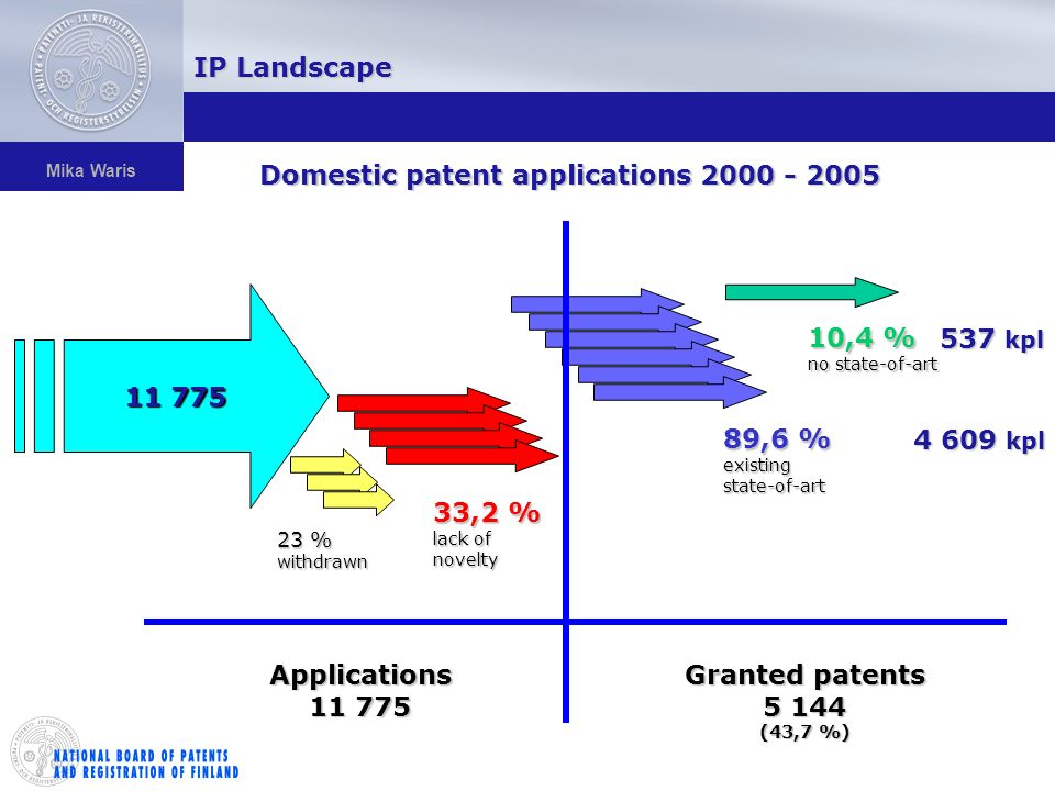 Mika Waris 11 775 23 % withdrawn 33,2 % lack of novelty 89,6 % existing state-of-art 10,4 % no state-of-art Applications 11 775 Granted patents 5 144