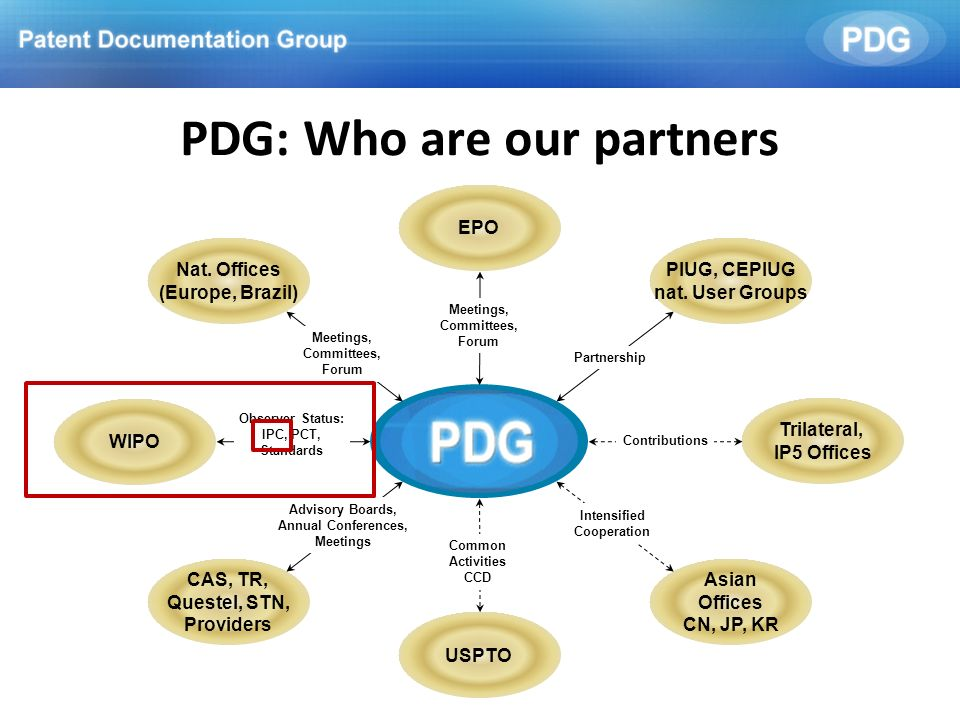 EPO PIUG, CEPIUG nat. User Groups Trilateral, IP5 Offices Asian Offices CN, JP, KR USPTO CAS, TR, Questel, STN, Providers WIPO Nat. Offices (Europe, B