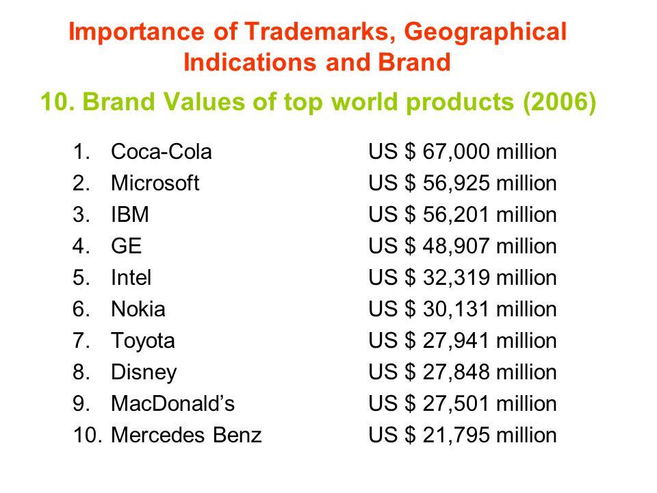 10. Brand Values of top world products (2006) 1.Coca-ColaUS $ 67,000 million 2.MicrosoftUS $ 56,925 million 3.IBMUS $ 56,201 million 4.GEUS $ 48,907 m