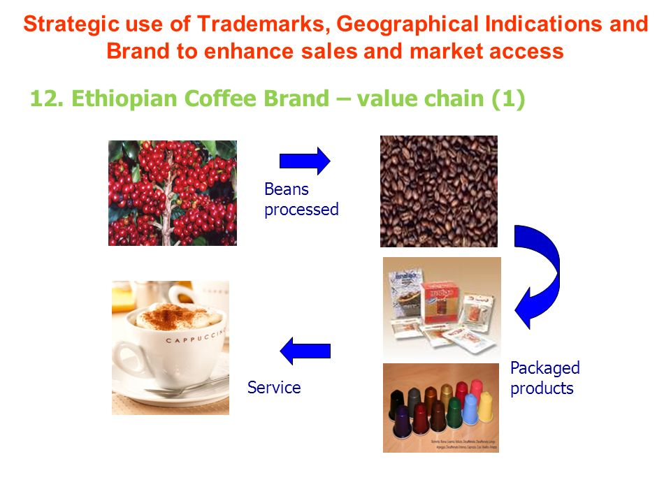 Beans processed Packaged products Service Strategic use of Trademarks, Geographical Indications and Brand to enhance sales and market access 12. Ethio