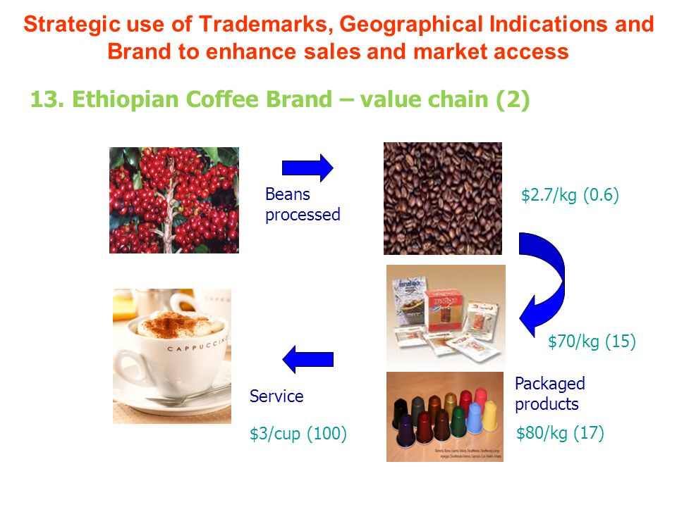 Beans processed Packaged products Service $3/cup (100) $2.7/kg (0.6) $70/kg (15) $80/kg (17) Strategic use of Trademarks, Geographical Indications and