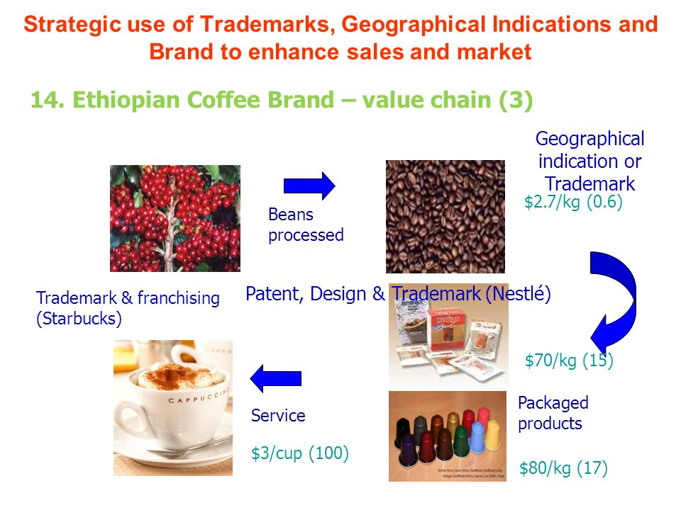 Beans processed Packaged products Service $3/cup (100) $70/kg (15) $2.7/kg (0.6) Geographical indication or Trademark Trademark & franchising (Starbucks) Patent, Design & Trademark (Nestlé) $80/kg (17) Strategic use of Trademarks, Geographical Indications and Brand to enhance sales and market 14.