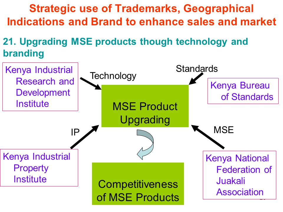 23 Kenya Bureau of Standards Kenya Industrial Research and Development Institute Kenya National Federation of Juakali Association Kenya Industrial Property Institute MSE Product Upgrading Competitiveness of MSE Products Technology Standards IP MSE 21.