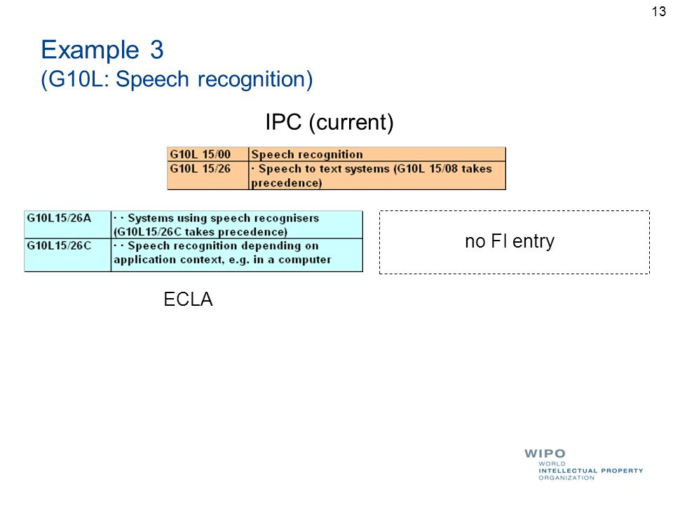 13 Example 3 (G10L: Speech recognition) IPC (current) ECLA no FI entry