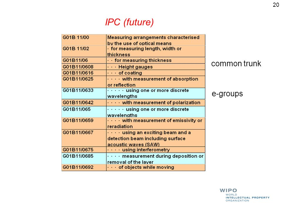 20 IPC (future) e-groups common trunk