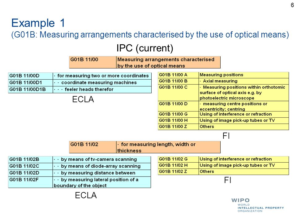6 Example 1 (G01B: Measuring arrangements characterised by the use of optical means) IPC (current) FI ECLA FI ECLA