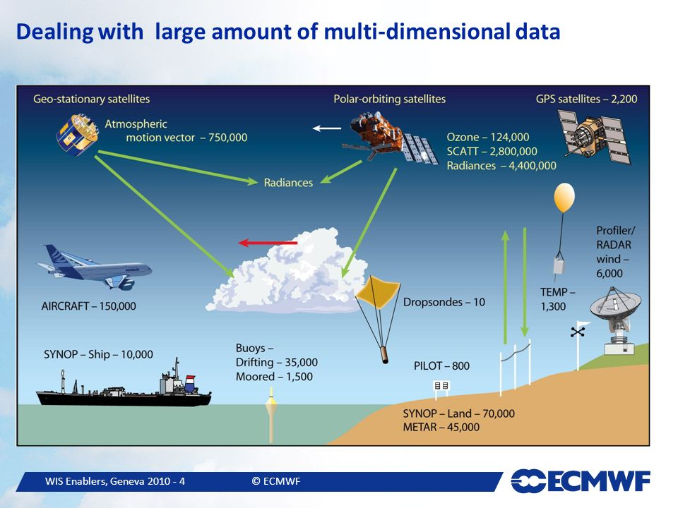 WIS Enablers, Geneva © ECMWF Dealing with large amount of multi-dimensional data