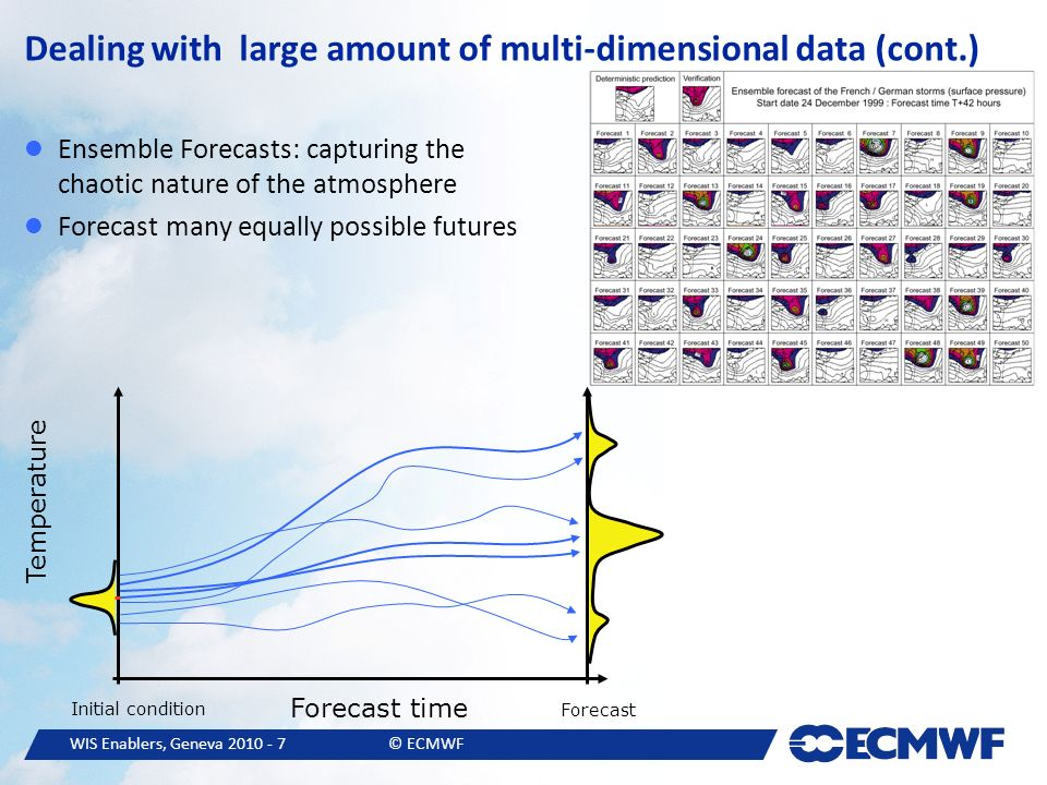 WIS Enablers, Geneva © ECMWF Dealing with large amount of multi-dimensional data (cont.) Ensemble Forecasts: capturing the chaotic nature of the atmosphere Forecast many equally possible futures Forecast time Temperature Initial condition Forecast