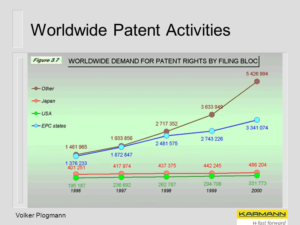 Volker Plogmann Worldwide Patent Activities