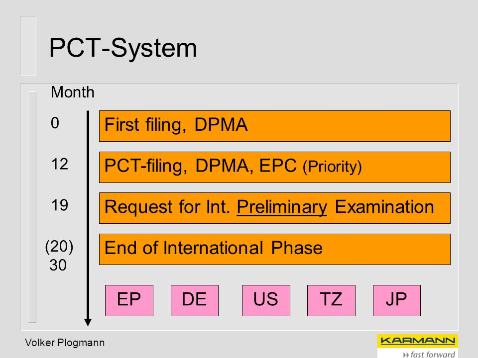 Volker Plogmann PCT-System First filing, DPMA PCT-filing, DPMA, EPC (Priority) Request for Int. Preliminary Examination End of International Phase EPD