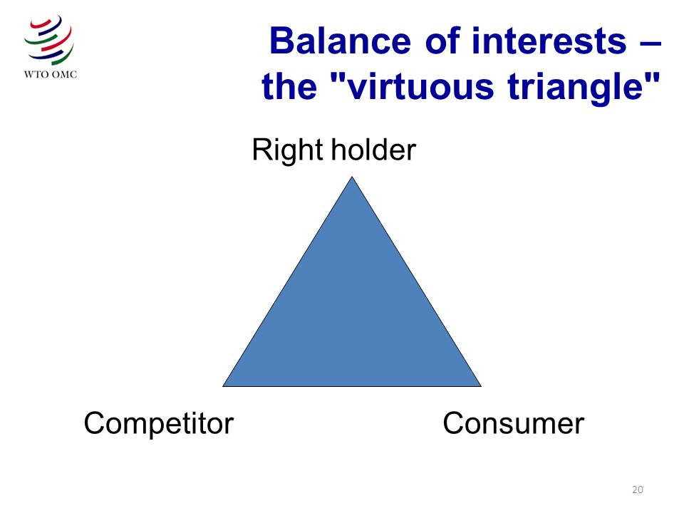 20 Right holder Competitor Consumer Balance of interests – the