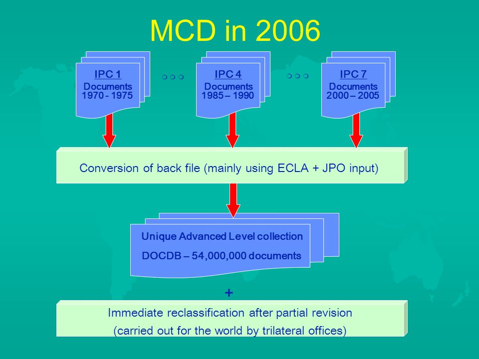 Unique Advanced Level collection DOCDB – 54,000,000 documents Conversion of back file (mainly using ECLA + JPO input) IPC 1 Documents IPC 4 Documents 1985 – 1990 IPC 7 Documents 2000 – 2005 Immediate reclassification after partial revision (carried out for the world by trilateral offices) + MCD in 2006