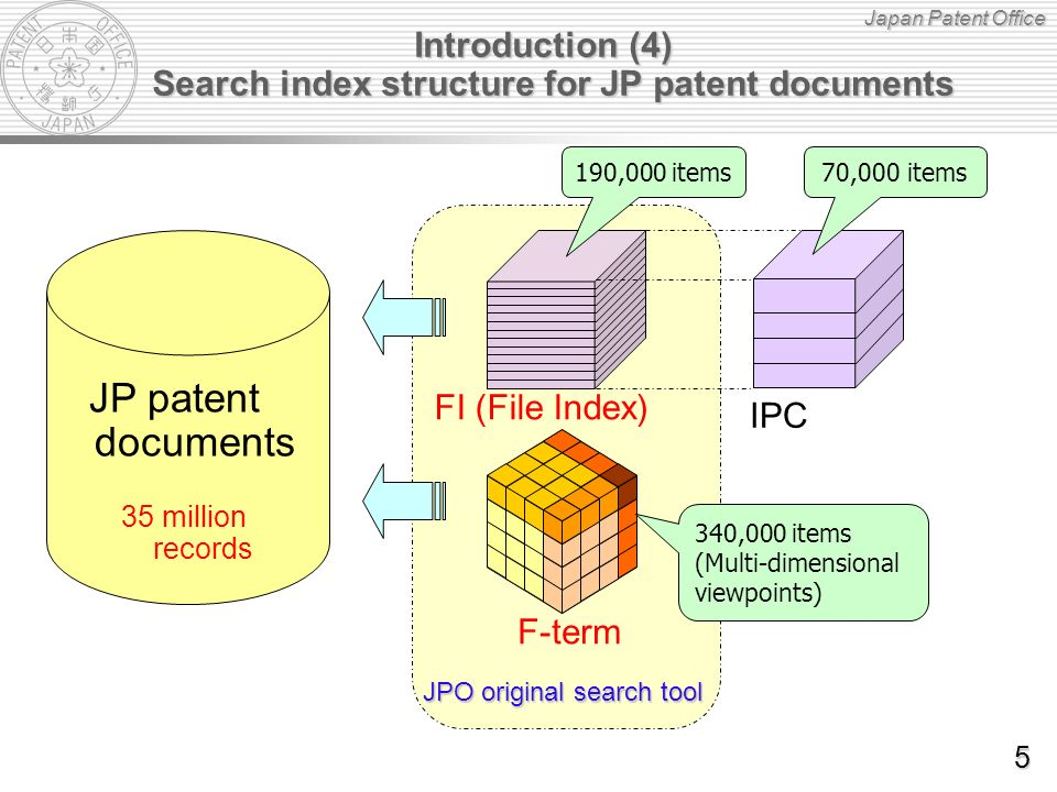 Japan Patent Office Introduction (4) Search index structure for JP patent documents JPO original search tool JP patent documents F-term 340,000 items (Multi-dimensional viewpoints) FI (File Index) IPC 190,000 items70,000 items 35 million records 5