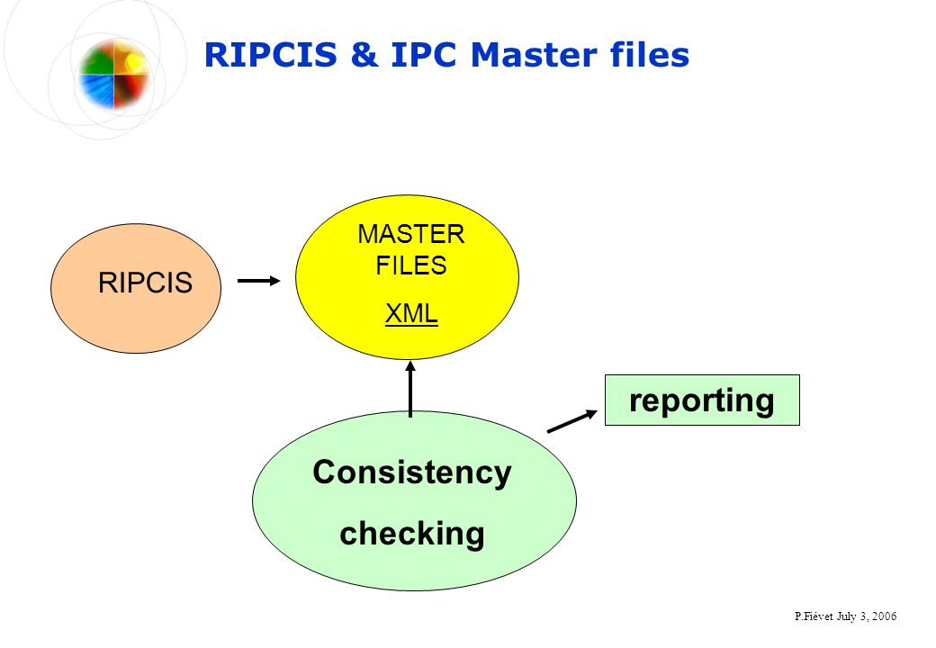 P.Fiévet July 3, 2006 RIPCIS & IPC Master files RIPCIS MASTER FILES XML Consistency checking reporting