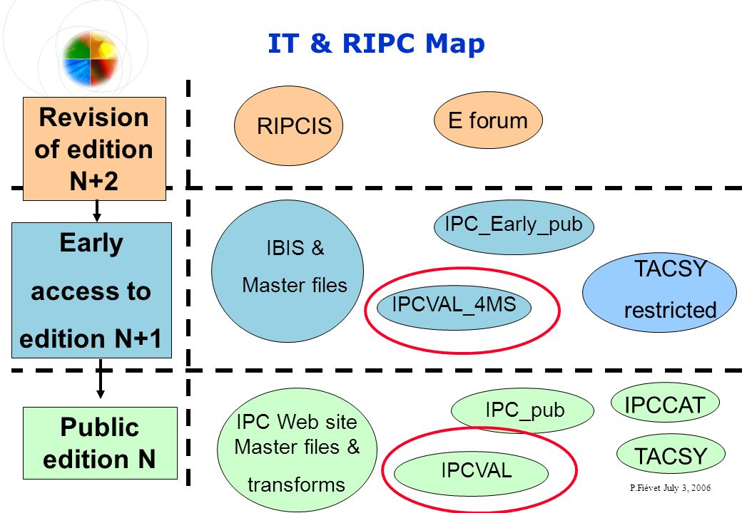 P.Fiévet July 3, 2006 IT & RIPC Map Revision of edition N+2 Public edition N Early access to edition N+1 RIPCIS IBIS & Master files E forum IPCVAL_4MS IPC Web site Master files & transforms IPC_pub IPC_Early_pub IPCCATTACSY restricted IPCVAL
