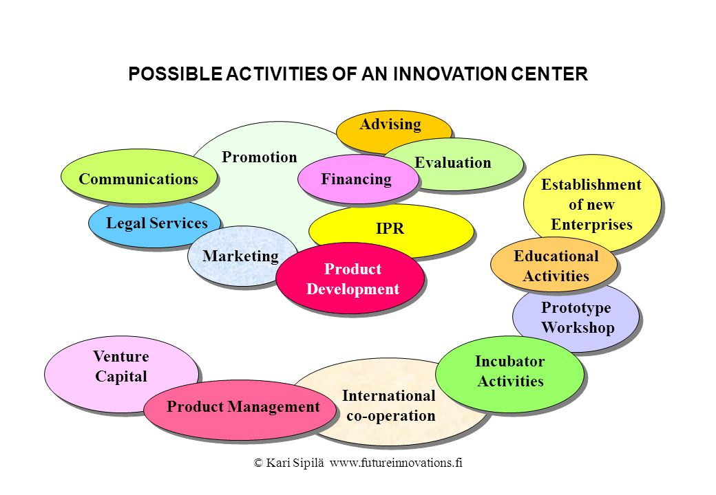 © Kari Sipilä www.futureinnovations.fi POSSIBLE ACTIVITIES OF AN INNOVATION CENTER Establishment of new Enterprises Promotion Advising EvaluationIPRFi