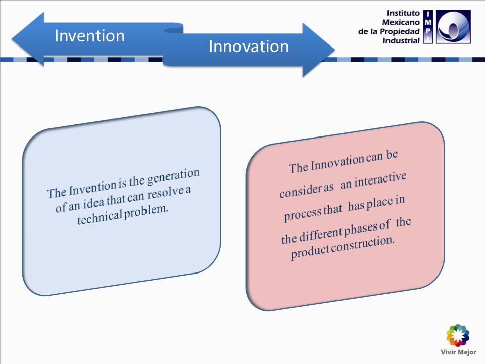 Invention Innovation