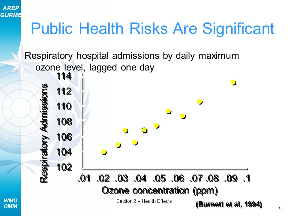 AREP GURME 31 Section 6 – Health Effects Public Health Risks Are Significant Respiratory hospital admissions by daily maximum ozone level, lagged one