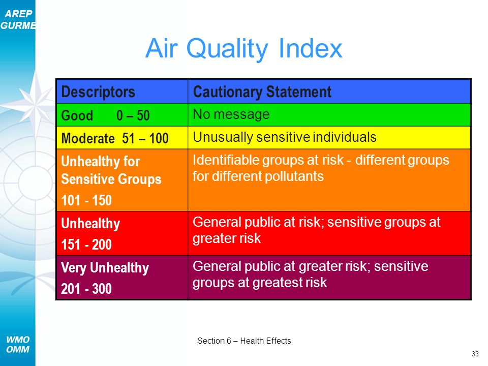 AREP GURME 33 Section 6 – Health Effects Air Quality Index DescriptorsCautionary Statement Good 0 – 50 No message Moderate 51 – 100 Unusually sensitiv