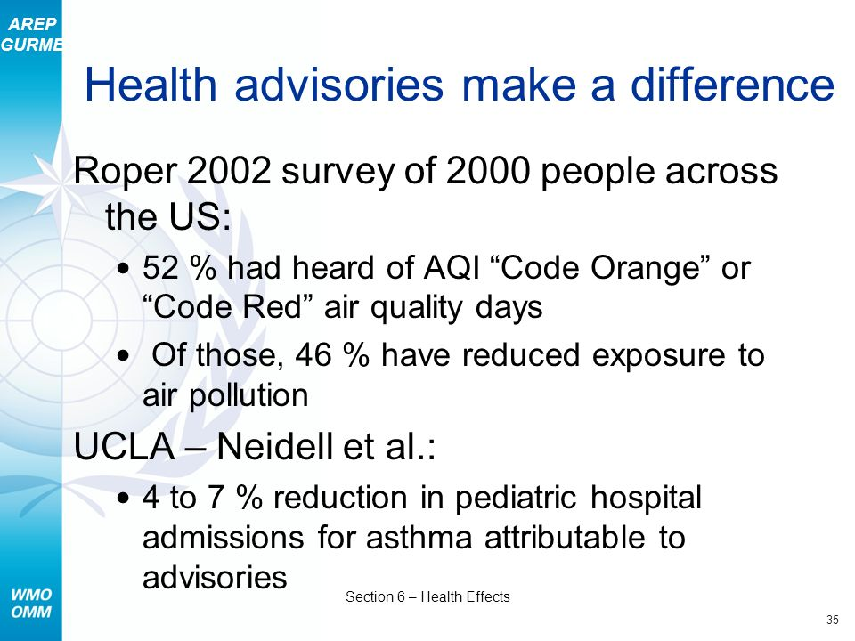 AREP GURME 35 Section 6 – Health Effects Health advisories make a difference Roper 2002 survey of 2000 people across the US: 52 % had heard of AQI Cod