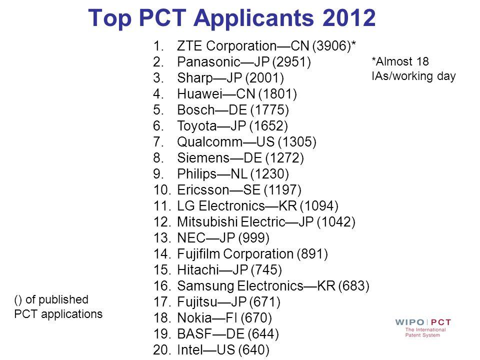 Top PCT Applicants 2012 1.ZTE CorporationCN (3906)* 2.PanasonicJP (2951) 3.SharpJP (2001) 4.HuaweiCN (1801) 5.BoschDE (1775) 6.ToyotaJP (1652) 7.Qualc