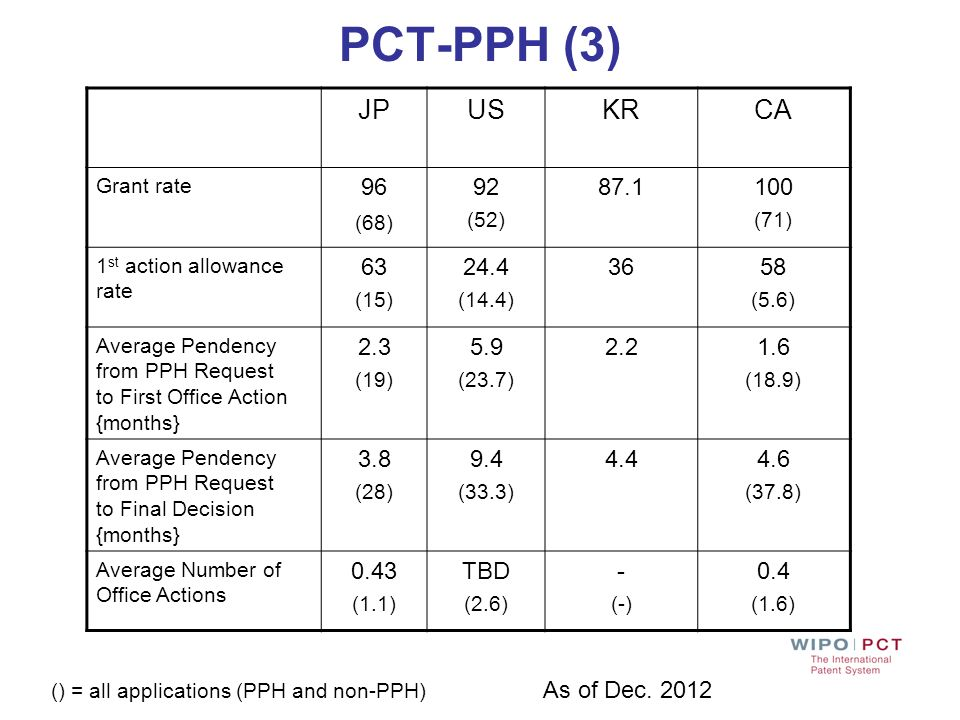 PCT-PPH (3) JPUSKRCA Grant rate 96 (68) 92 (52) 87.1100 (71) 1 st action allowance rate 63 (15) 24.4 (14.4) 3658 (5.6) Average Pendency from PPH Reque