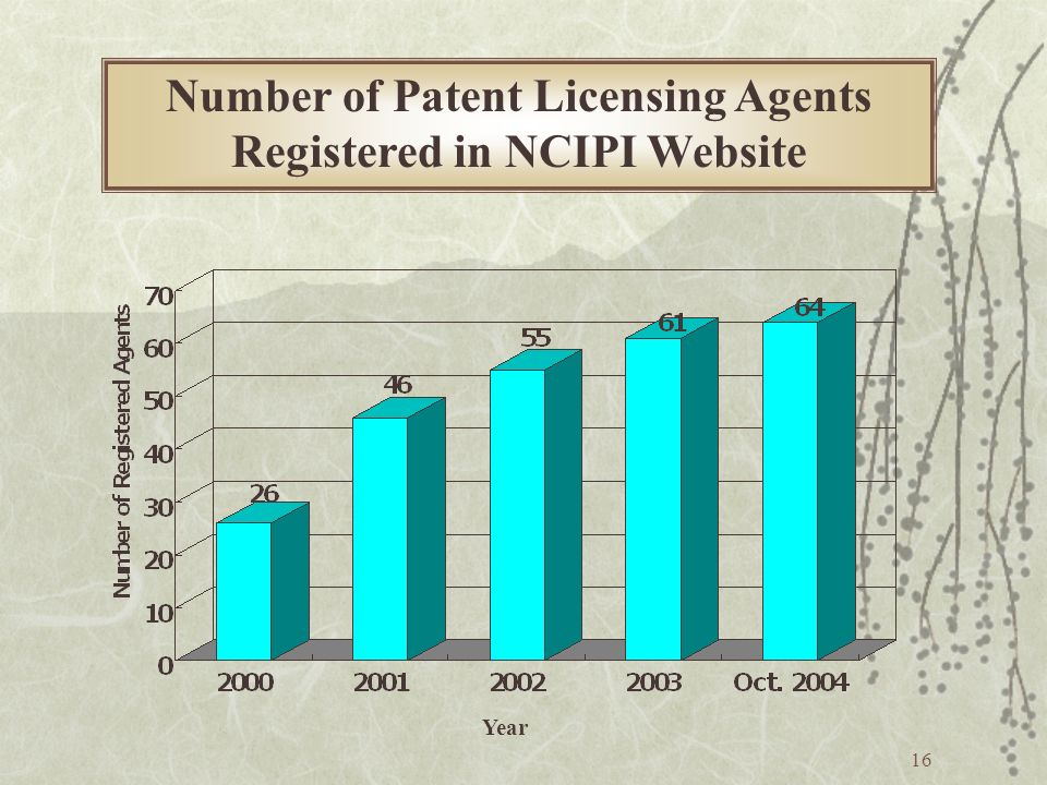 16 Number of Patent Licensing Agents Registered in NCIPI Website Year