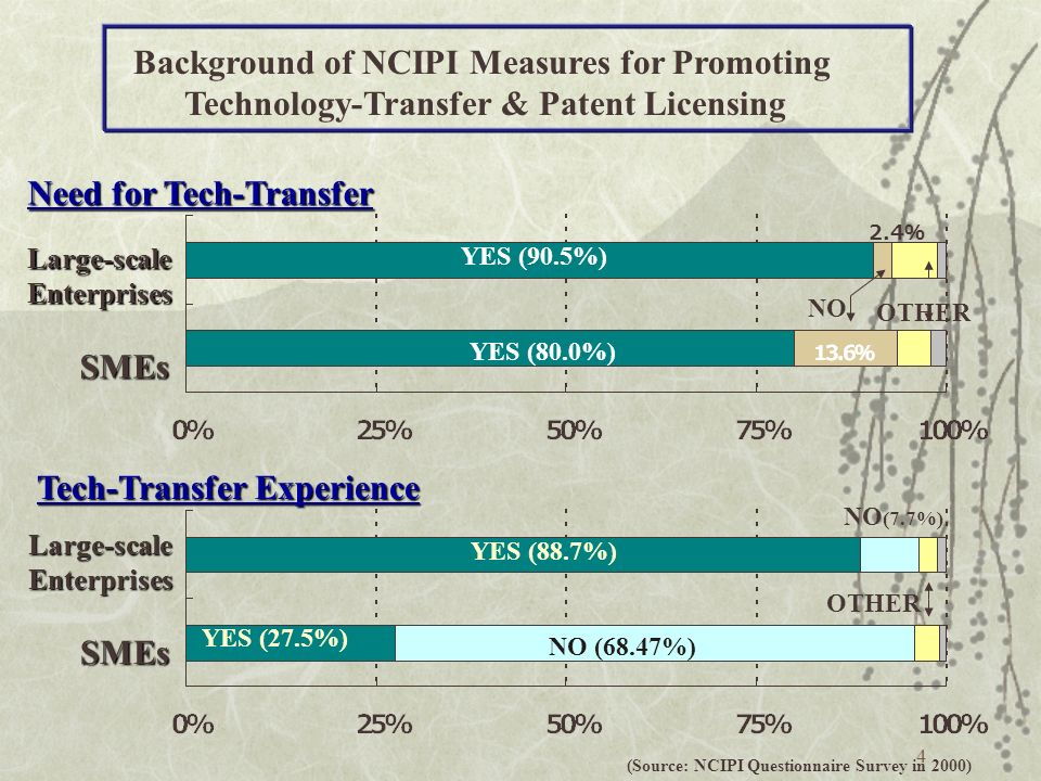 5 Financial Difficulty (Source: NCIPI Questionnaire Survey in 2000) Large-scale Enterprises SMEs Obstacles to Technology Transfer Lack of Knowledge to Conduct Tech-Transfer Lack of Information on Tech-Transfer Lack of Experts in Patent Licensing