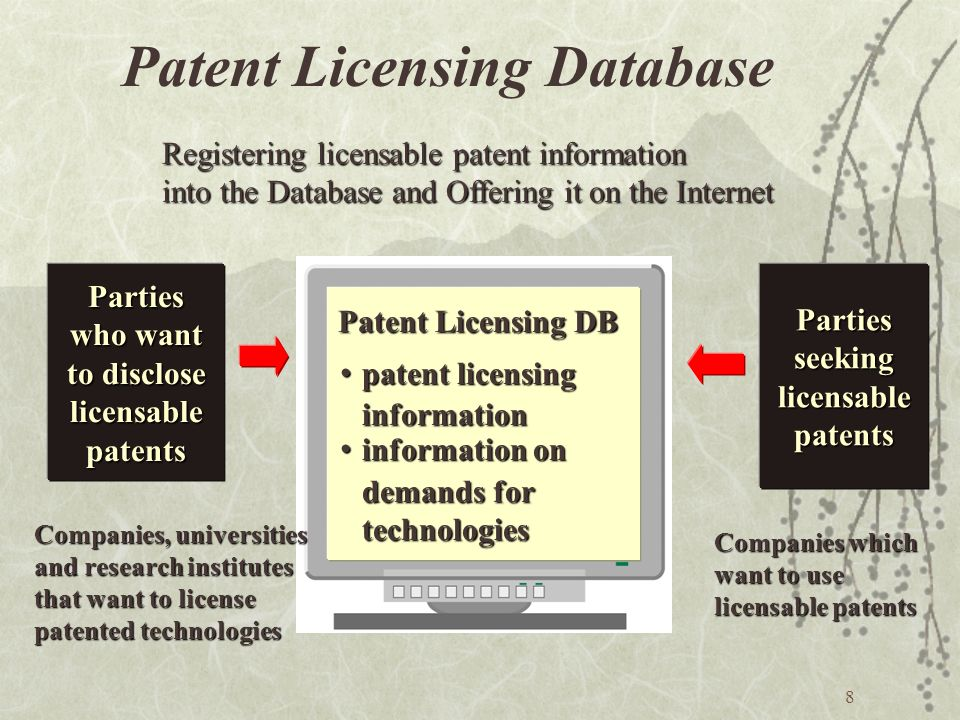 8 Patent Licensing Database Parties who want to disclose licensablepatentsPartiesseekinglicensablepatents Patent Licensing DB patent licensing patent licensing information information information on information on demands for demands for technologies technologies Companies, universities and research institutes that want to license patented technologies Companies which want to use licensable patents Registering licensable patent information into the Database and Offering it on the Internet