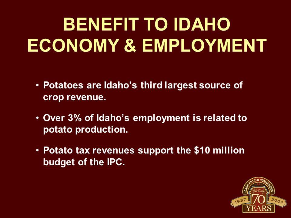 BENEFIT TO IDAHO ECONOMY & EMPLOYMENT Potatoes are Idahos third largest source of crop revenue.