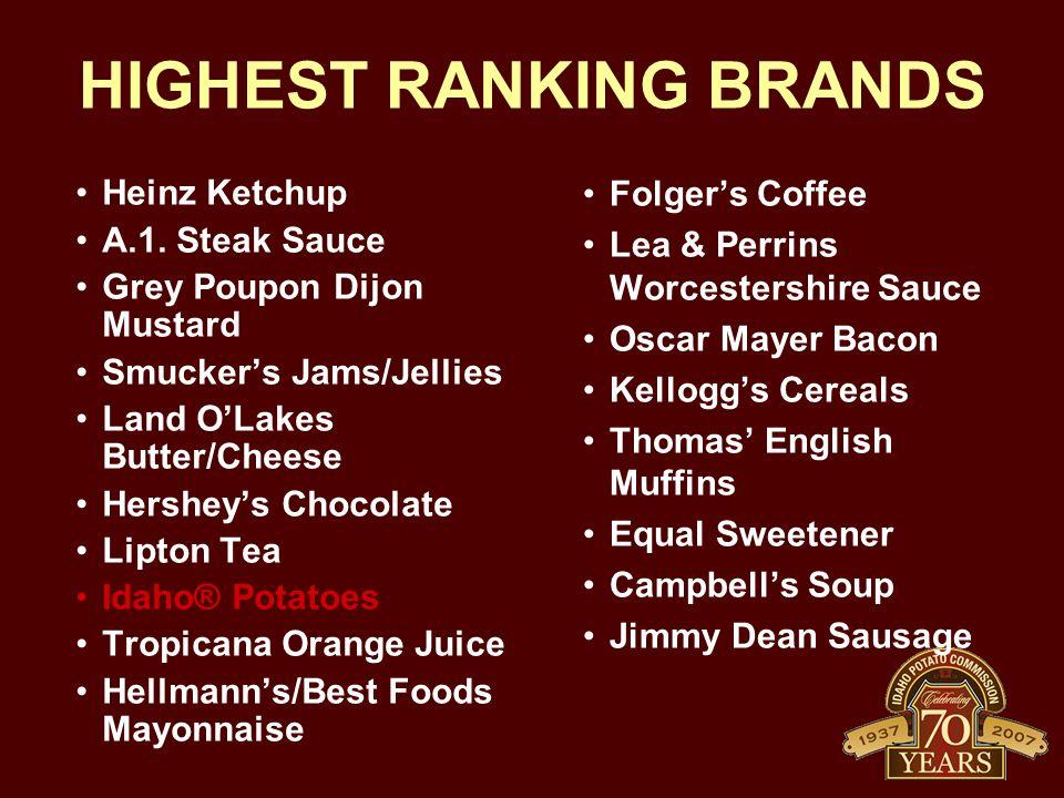 HIGHEST RANKING BRANDS Heinz Ketchup A.1.
