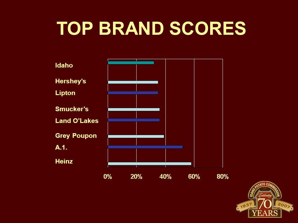 TOP BRAND SCORES Idaho Hersheys Lipton Smuckers Land OLakes Grey Poupon A.1. Heinz