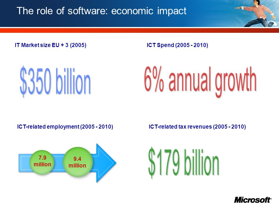 The role of software: productivity