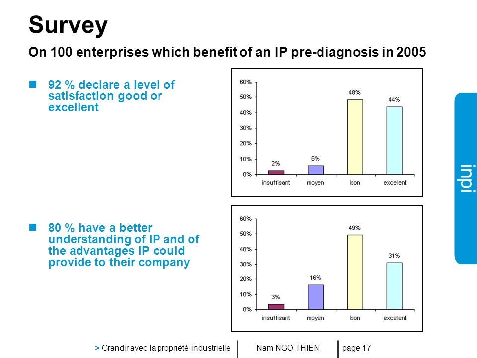inpi Nam NGO THIEN > Grandir avec la propriété industrielle page 17 Survey On 100 enterprises which benefit of an IP pre-diagnosis in 2005 92 % declare a level of satisfaction good or excellent 80 % have a better understanding of IP and of the advantages IP could provide to their company