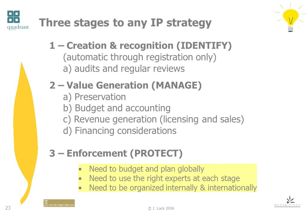 23 © J. Lack 2006 Three stages to any IP strategy 1 – Creation & recognition (IDENTIFY) (automatic through registration only) a) audits and regular re