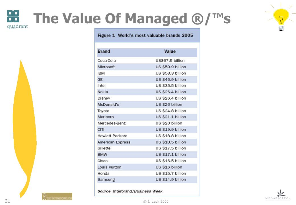 31 © J. Lack 2006 The Value Of Managed ®/s