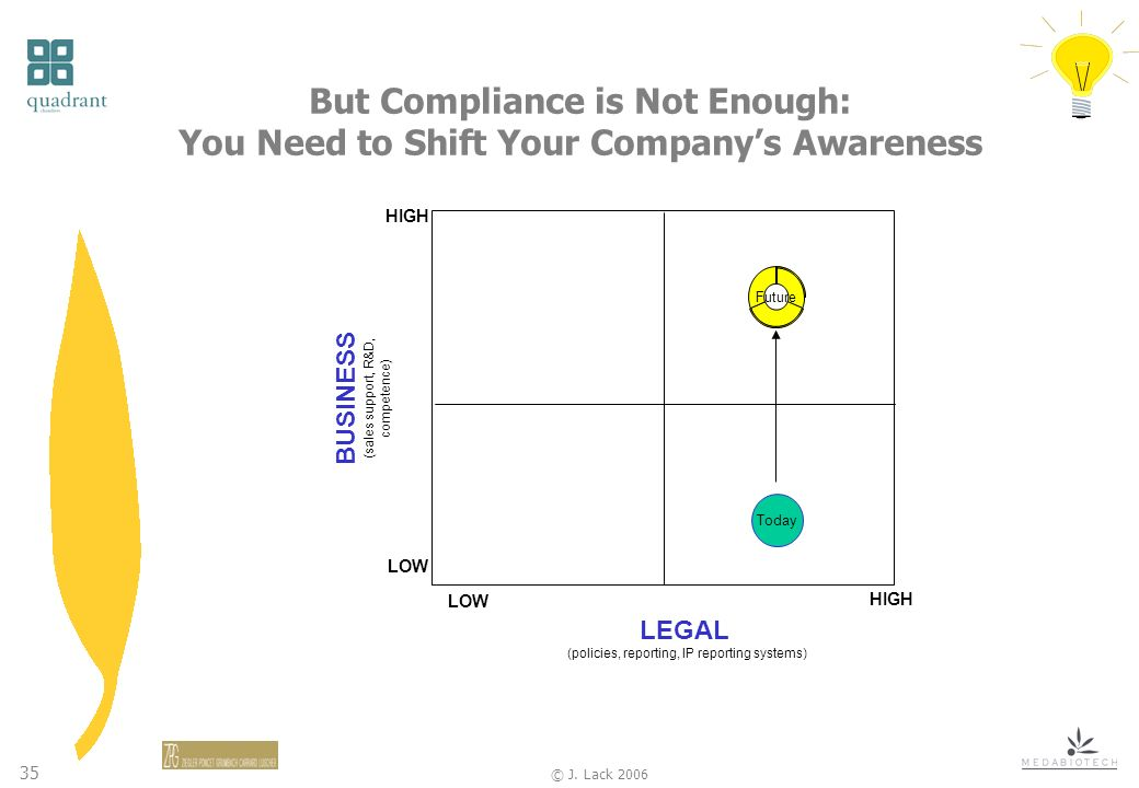35 © J. Lack 2006 But Compliance is Not Enough: You Need to Shift Your Companys Awareness BUSINESS (sales support, R&D, competence) LEGAL (policies, r