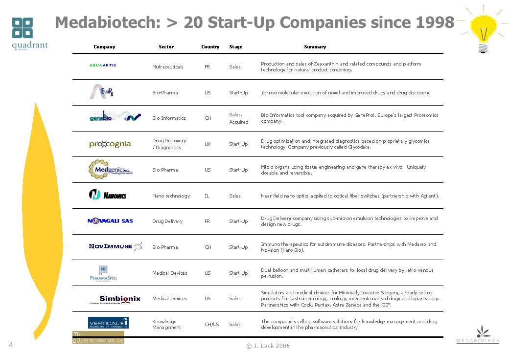 4 © J. Lack 2006 Medabiotech: > 20 Start-Up Companies since 1998