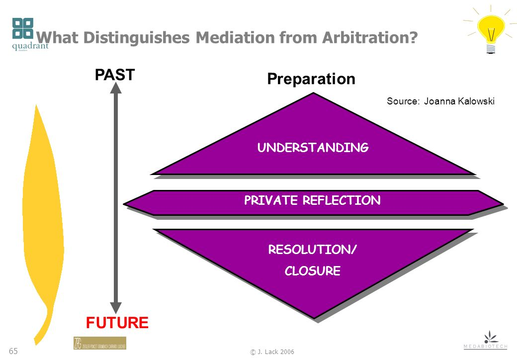 65 © J.Lack 2006 What Distinguishes Mediation from Arbitration.