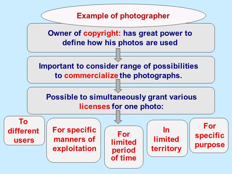 Owner of copyright: has great power to define how his photos are used Important to consider range of possibilities to commercialize the photographs. E