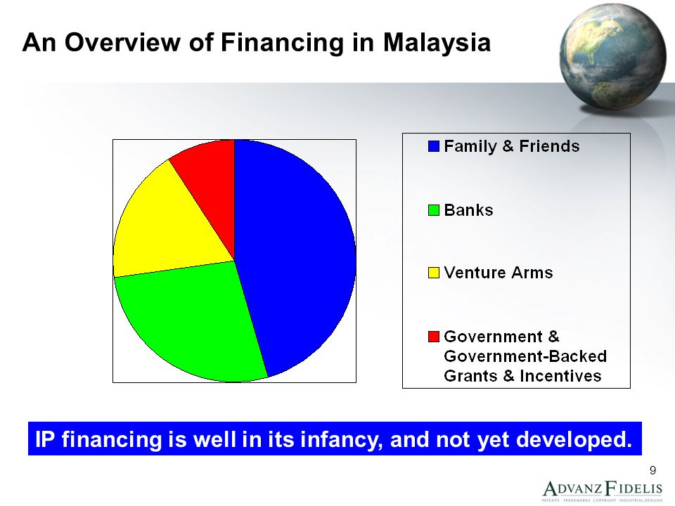 10 TM Financing in Malaysia: Government and Govt-backed Grants The primary means of recognised external financing for trademarks in Malaysia Case #1– MATRADE Brand Promotion Grant –For development of local brands outside Malaysia –Eligible only to marks identified by the Brand Grant Committee –Steep evaluation curve –Large grant by Malaysian standards for brands –50% reimbursable grant up to max of RM2 million per company per brand –100% reimbursable grant up to max of RM1 million per company per brand for SMI-SMEs