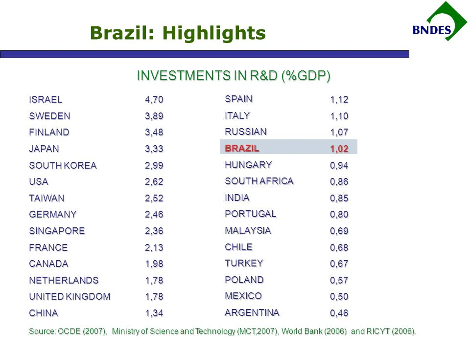 Brazil: Highlights INVESTMENTS IN R&D (%GDP) ISRAELSWEDENFINLANDJAPAN SOUTH KOREA USATAIWANGERMANYSINGAPOREFRANCECANADANETHERLANDS UNITED KINGDOM CHINA4,703,893,483,332,992,622,522,462,362,131,981,781,781,34SPAINITALYRUSSIANBRAZILHUNGARY SOUTH AFRICA INDIAPORTUGALMALAYSIACHILETURKEYPOLANDMEXICOARGENTINA1,121,101,071,020,940,860,850,800,690,680,670,570,500,46 Source: OCDE (2007), Ministry of Science and Technology (MCT,2007), World Bank (2006) and RICYT (2006).