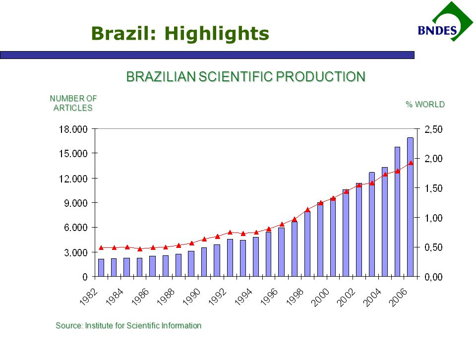 Source: Institute for Scientific Information BRAZILIAN SCIENTIFIC PRODUCTION NUMBER OF ARTICLES % WORLD Brazil: Highlights