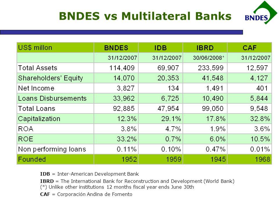 BNDES Innovation Strategy