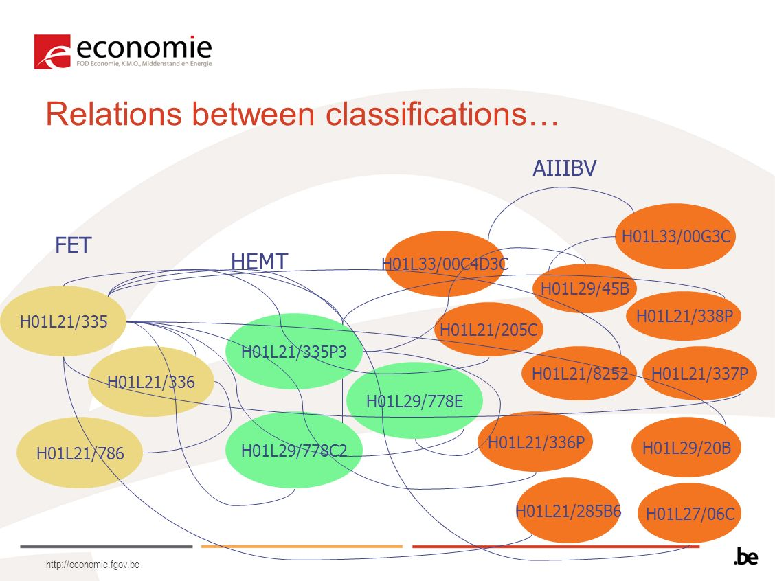 http://economie.fgov.be Relations between classifications… H01L21/8252 H01L27/06C H01L29/20B H01L21/205C H01L21/285B6 H01L21/335 H01L21/336P H01L21/33