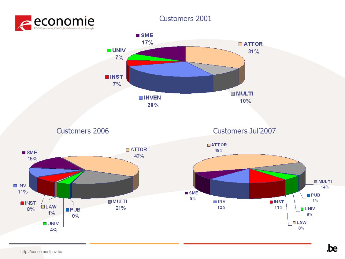 http://economie.fgov.be Customers 2001 Customers 2006Customers Jul2007