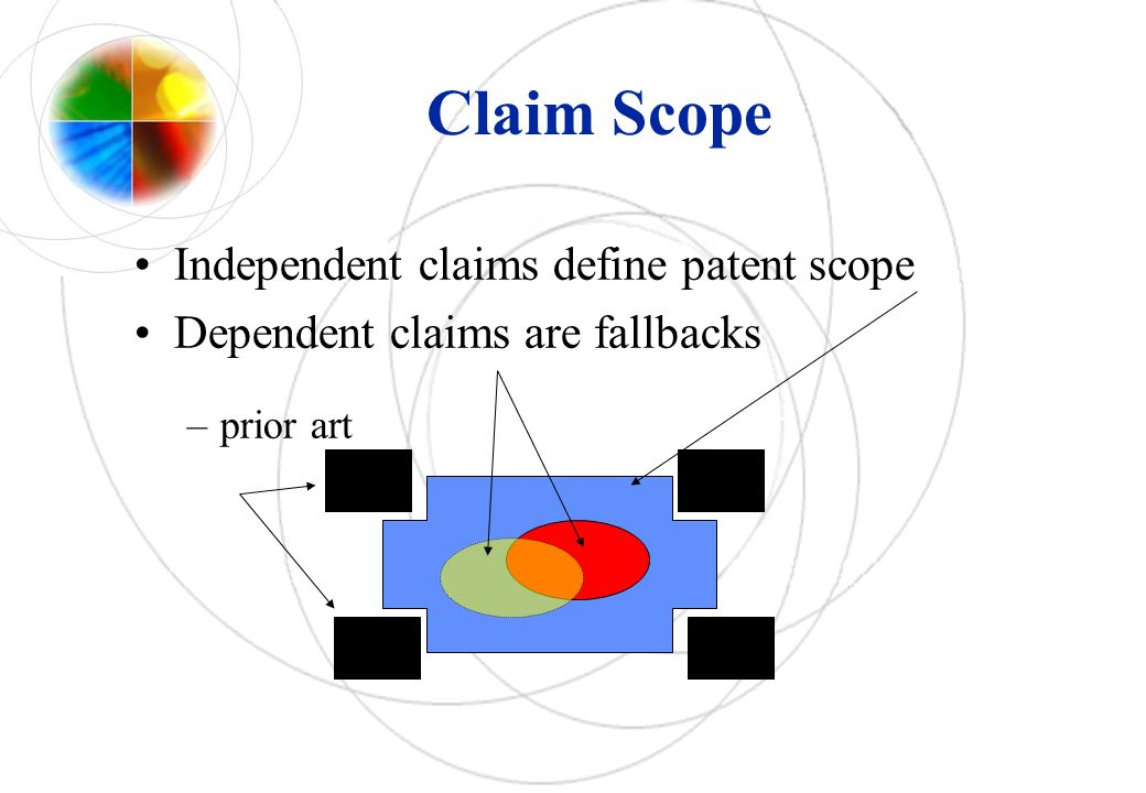 Claim Scope Independent claims define patent scope Dependent claims are fallbacks –prior art